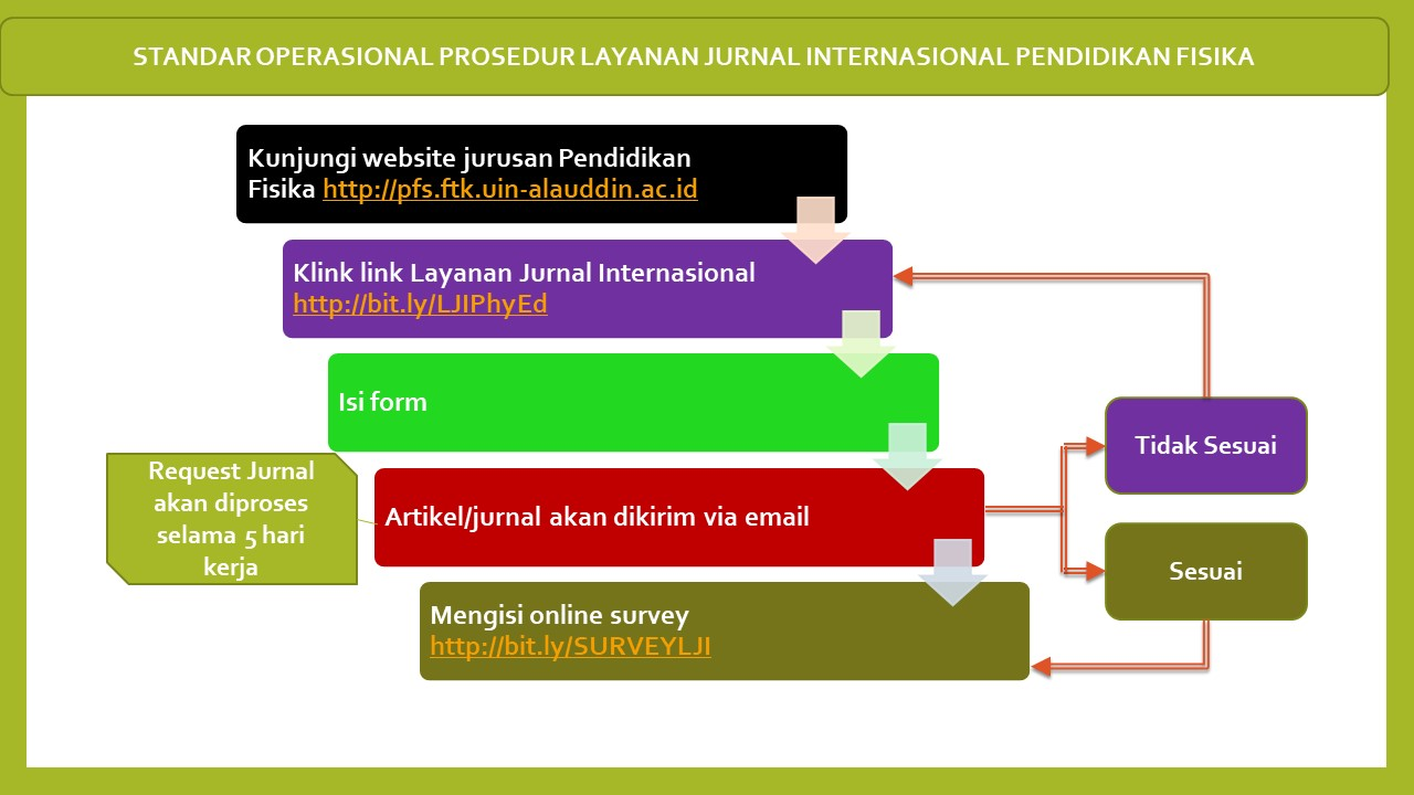 sop jURNAL iNTERNASIONAL